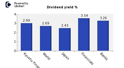 Dividend yield of Kyushu Financial Gro