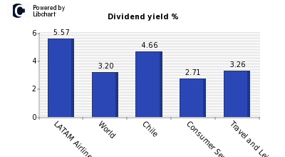 Dividend yield of LATAM Airlines Group