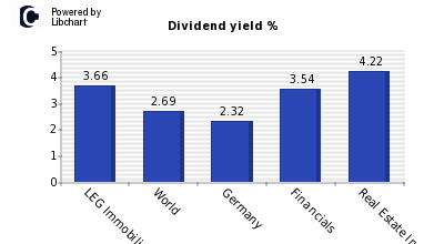 Dividend yield of LEG Immobilien AG
