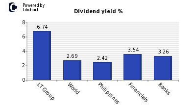 Dividend yield of LT Group