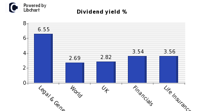 Dividend yield of Legal & General Grp