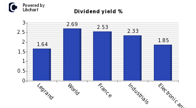 Dividend yield of Legrand