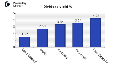 Dividend yield of Lend Lease Group