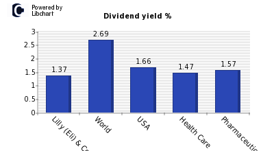 Dividend yield of Lilly (Eli) & Co