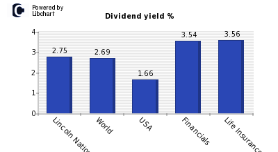 Dividend yield of Lincoln National Cor