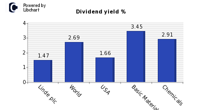 Dividend yield of Linde plc