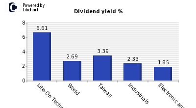 Dividend yield of Lite-On Technology