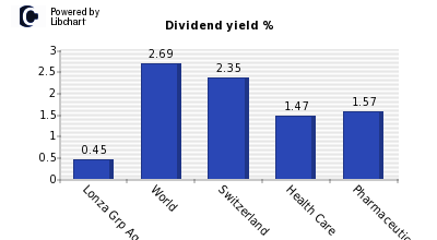 Dividend yield of Lonza Grp Ag N