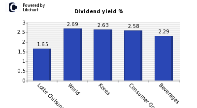 Dividend yield of Lotte Chilsung Bever