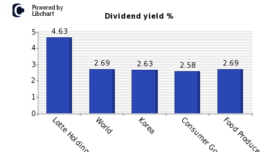 Dividend yield of Lotte Holdings