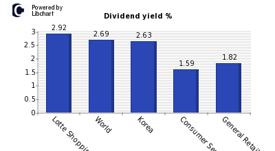 Dividend yield of Lotte Shopping