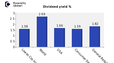 Dividend yield of Lowes Cos Inc