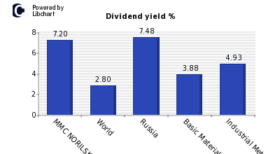 Dividend yield of MMC NORILSK NICKEL