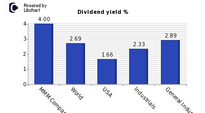 Dividend yield of MMM Company