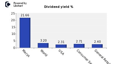 Dividend yield of Macys