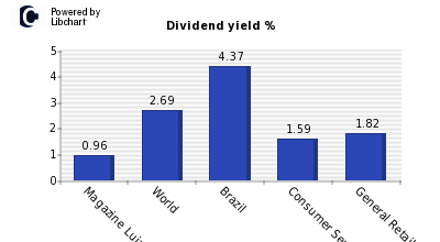 Dividend yield of Magazine Luiza SA ON