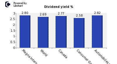 Dividend yield of Magna International