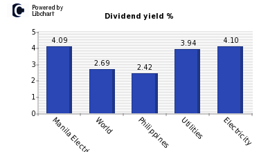Dividend yield of Manila Electric