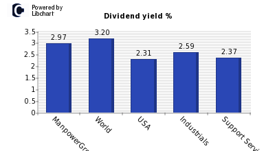 Dividend yield of ManpowerGroup