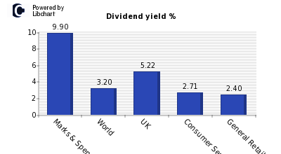 Dividend yield of Marks & Spencer Grp