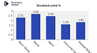 Dividend yield of Marui Group
