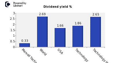 Dividend yield of Marvell Technology