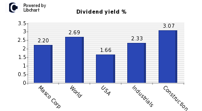 Dividend yield of Masco Corp