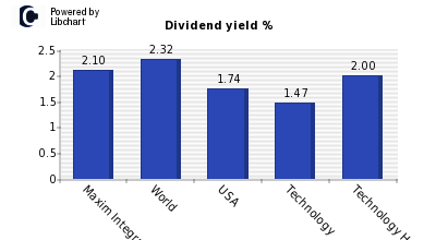 Dividend yield of Maxim Integrated Pr