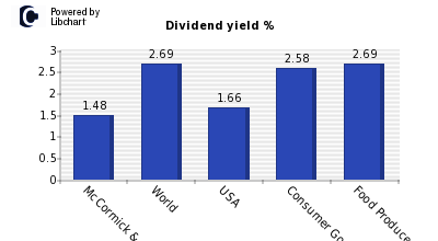 Dividend yield of McCormick & Co
