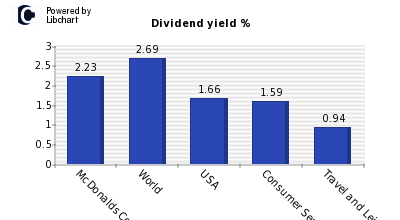 Dividend yield of McDonalds Corp