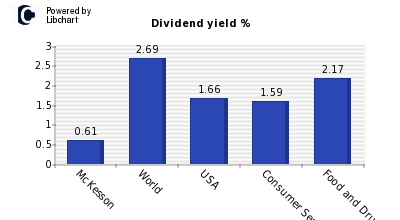 Dividend yield of McKesson