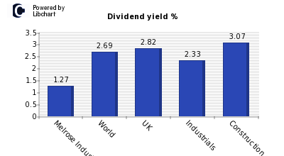 Dividend yield of Melrose Industries