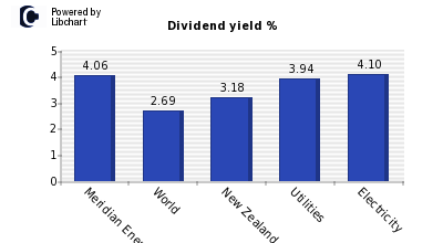 Dividend yield of Meridian Energy