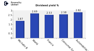 Dividend yield of Michelin B