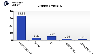 Dividend yield of Micro Focus International