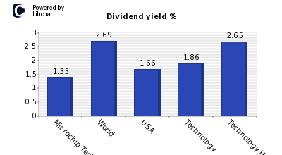 Dividend yield of Microchip Technology