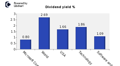 Dividend yield of Microsoft Corp