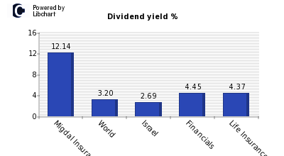 Dividend yield of Migdal Insurance & Financial Holdings Ltd.