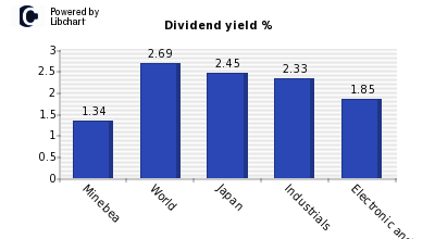 Dividend yield of Minebea
