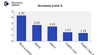 Dividend yield of Miraca Holdings
