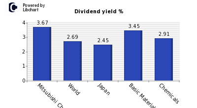 Dividend yield of Mitsubishi Chemical