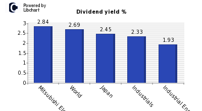 Dividend yield of Mitsubishi Electric