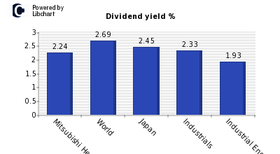 Dividend yield of Mitsubishi Heavy Ind