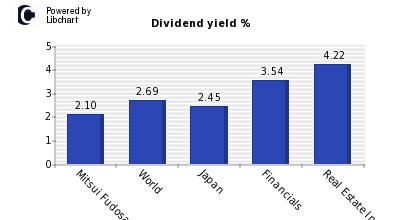 Dividend yield of Mitsui Fudosan