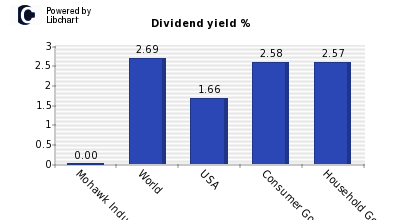 Dividend yield of Mohawk Industries