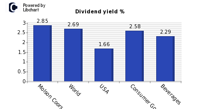 Dividend yield of Molson Coors CL B