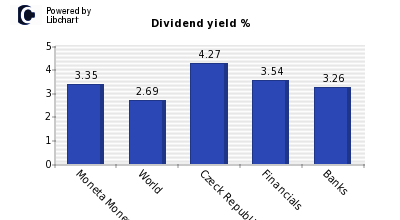 Dividend yield of Moneta Money Bank