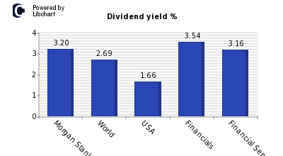 Dividend yield of Morgan Stanley