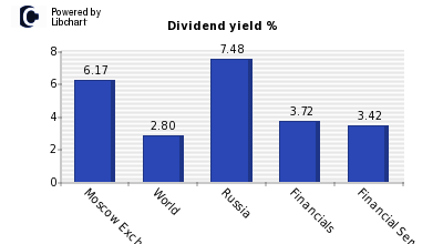 Dividend yield of Moscow Exchange