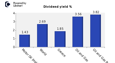 Dividend yield of Motor Oil (Hellas)